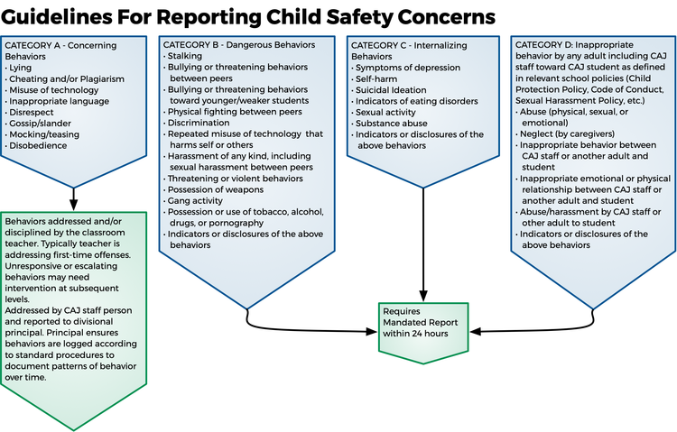Child Protection Policy, English - Info