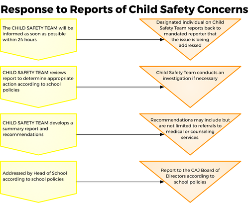 Child Protection Policy Japanese Info